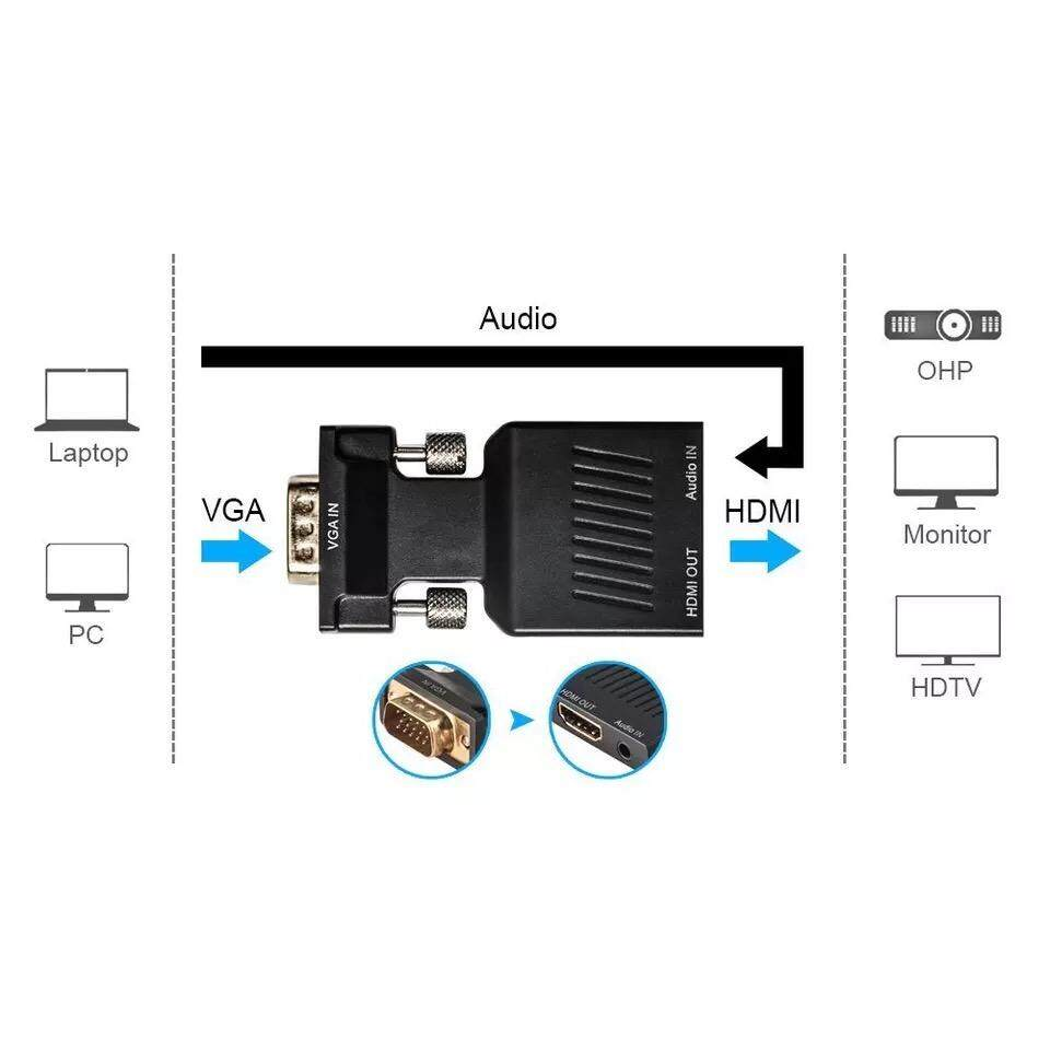 ขาย 1080P Vga To Hdmi Video Converter Adapter With Mini Usb Power Cable 3 5Mm Audio Cable Vga2Hdmi For Hdtv Dvd Pc เป็นต้นฉบับ