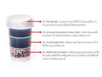 Raindrop Alkali Fresh - ชุดไส้กรอง 3 ชิ้น - 2