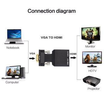 VGA to HDMI Converter รุ่น 7508 (แปลง VGA และ Audio เป็น HDMI)