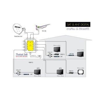 IDEASAT Multi Switch 3x8 ideasat เข้า3ออก8 ใช้ Adaptor 18V